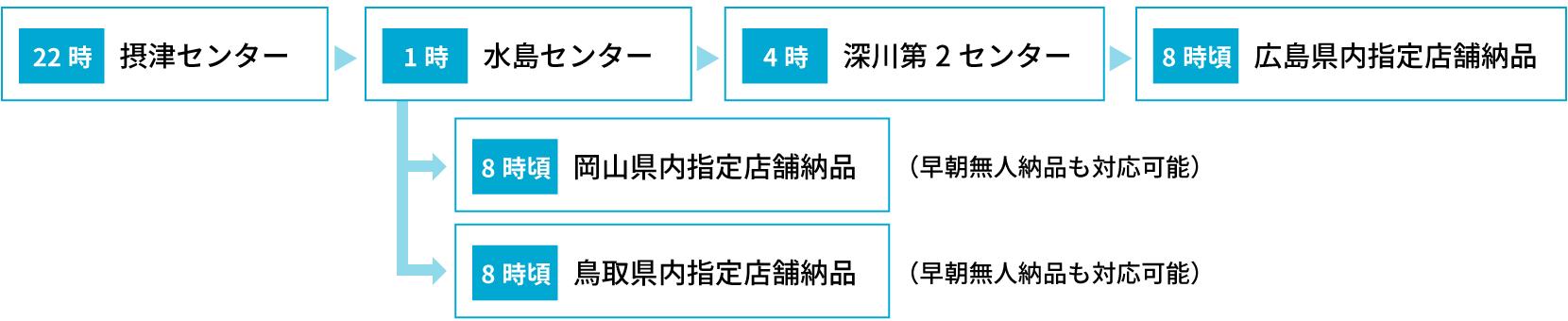 大阪府から岡山県内・鳥取県内・広島県内の外食チェーン系指定店舗へ商品を送り込みたい場合の運行フロー