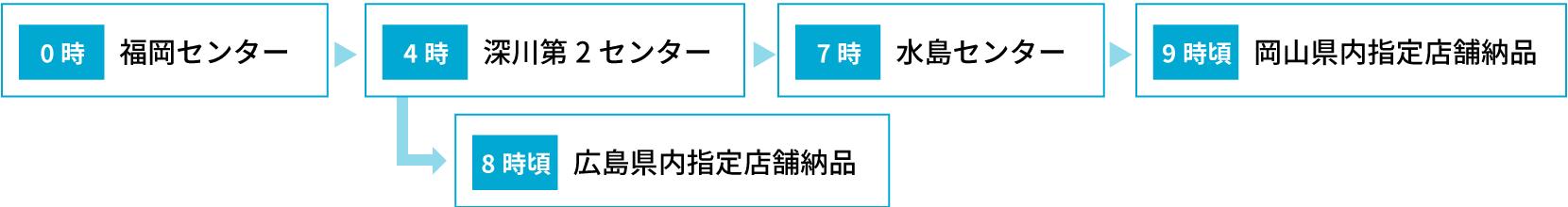 福岡県から広島県内・岡山県内の外食チェーン系指定店舗へ商品を送り込みたい場合の運行フロー