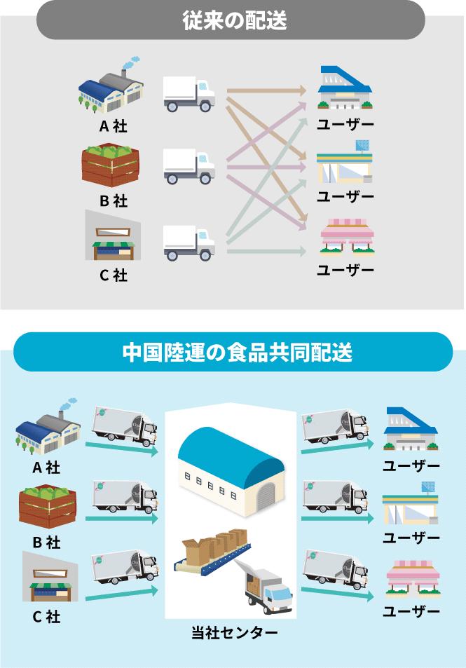 中国陸運の食品共同配送