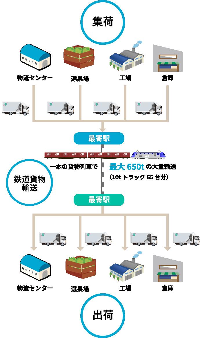 一本の貨物列車で最大650tの大量輸送