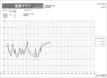 GPS方式のデジタコによる温度グラフ